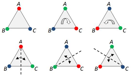 colour_symmetries