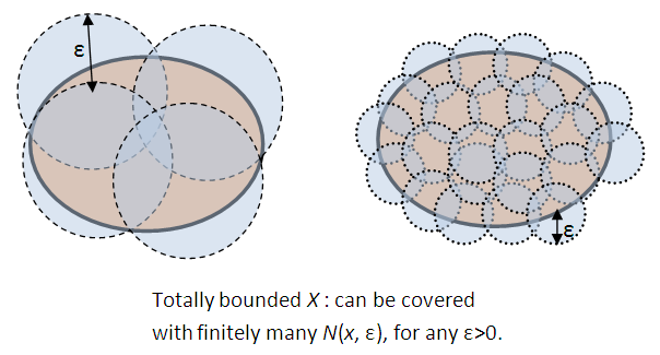 Topology Sequentially Compact Spaces And Compact Spaces