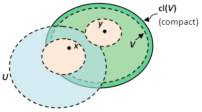 Topology One Point Compactification And Locally Compact Spaces