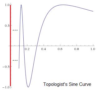 topo_sine_curve