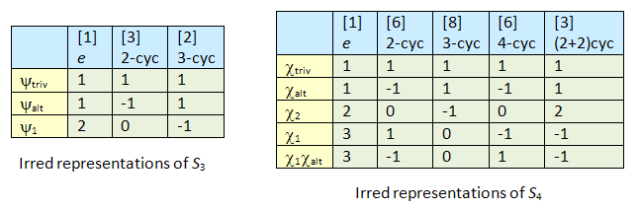 chartable_two_groups