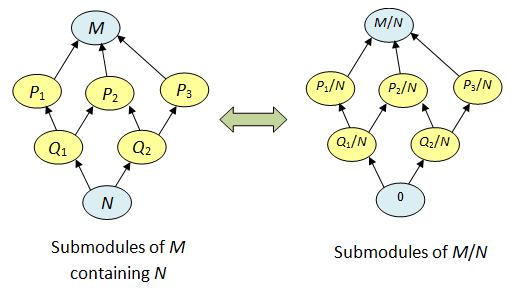 module_corr