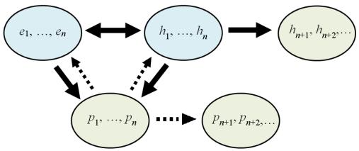 polynomials_relations