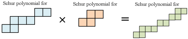 skew_schur_polynomial_product