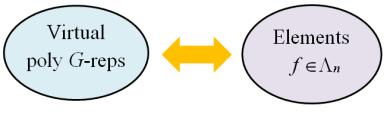 representation_gln_corr
