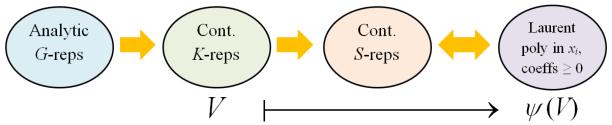 representations_correspondences