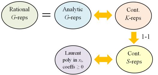 representations_correspondences_v2