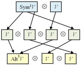 schur_functor_vector_space_constr