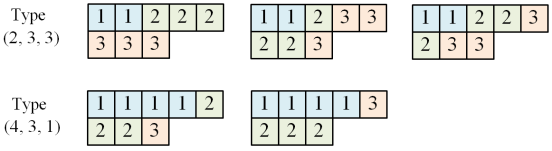 weight_spaces_and_ssyt