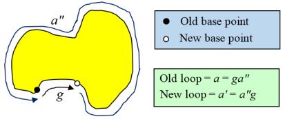 basepoint_change_tiling