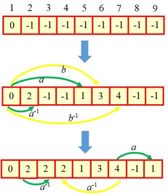 schreier_vector_example