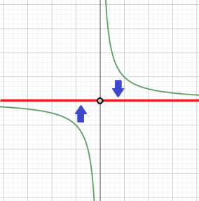 hyperbola_map_to_axis