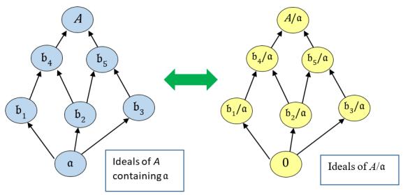 lattice_of_ideals