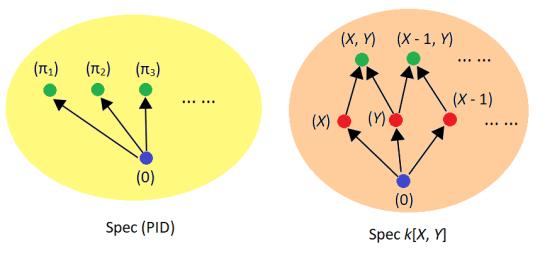 spec_pid_and_ufd