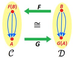 adjoint_functors