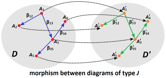 diagram_morphism_example