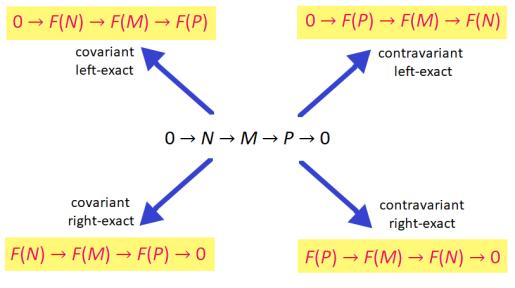 exact_functor_types
