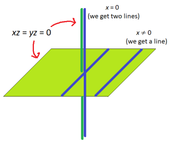 graph_of_xz_yz_equals_zero